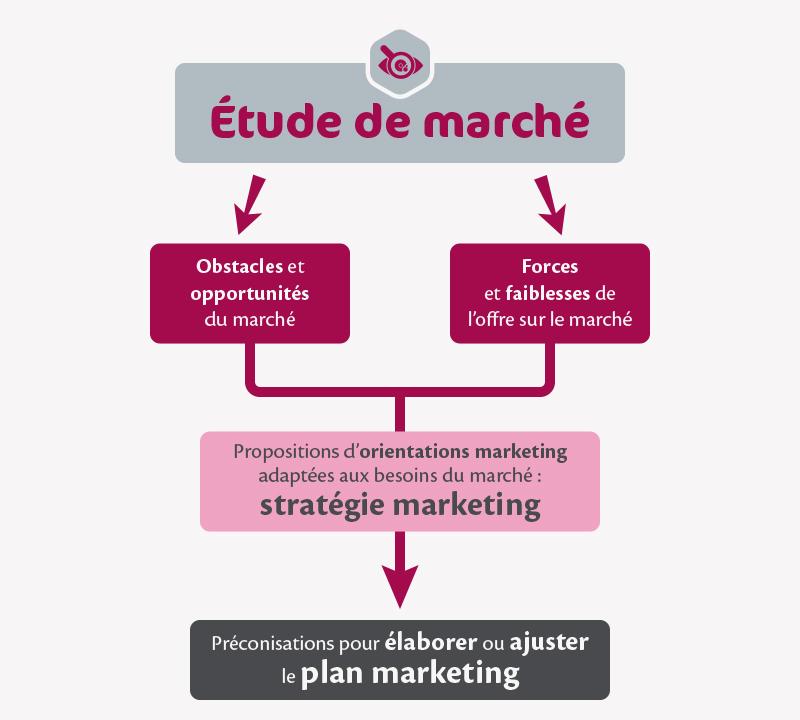 infographie_étude_de_marché